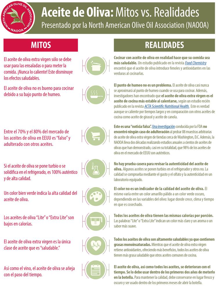 Aceite de Oliva Mitos vs. Realidades Redesign