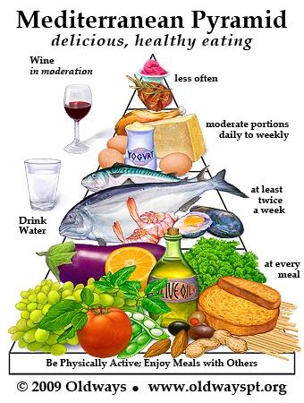 Med Diet Pyramid
