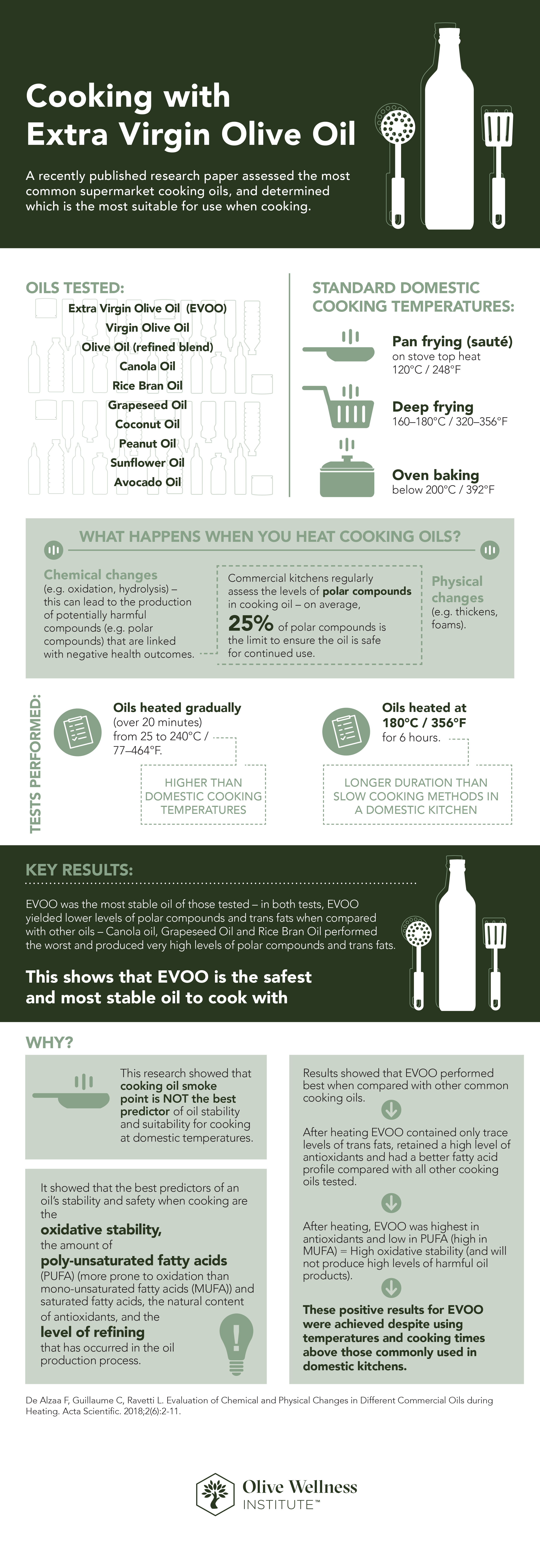 OWI_USA_HCP Safe to Cook with EVOO Infographic_2018