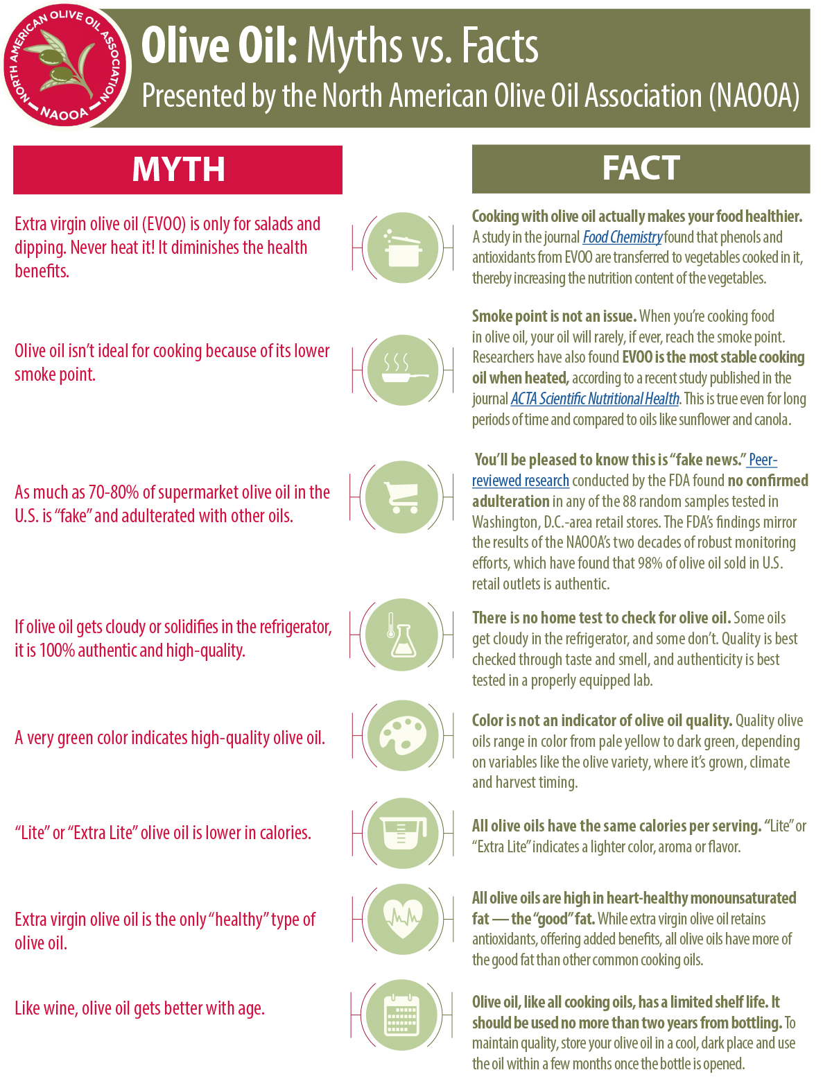 Olive Oil Myths vs. Facts Redesign