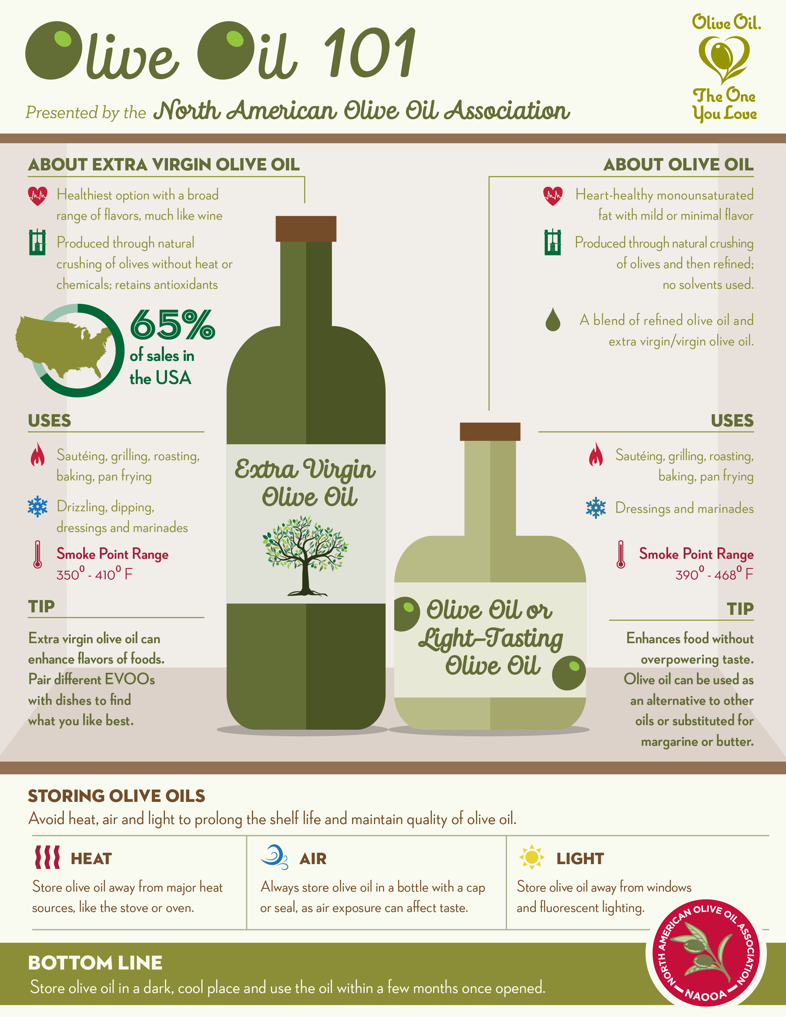 OliveOil101_Infographic_HighRes